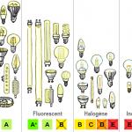 Quelle ampoule choisir pour lampe de chevet